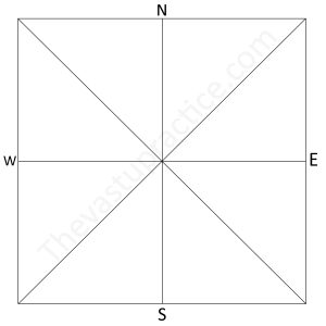 The Vastu Practice Vastu for Plot Cardinal Plots
