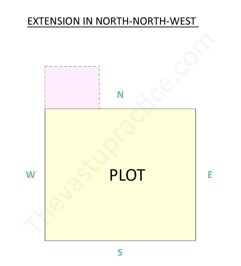 Extension In North-North-West