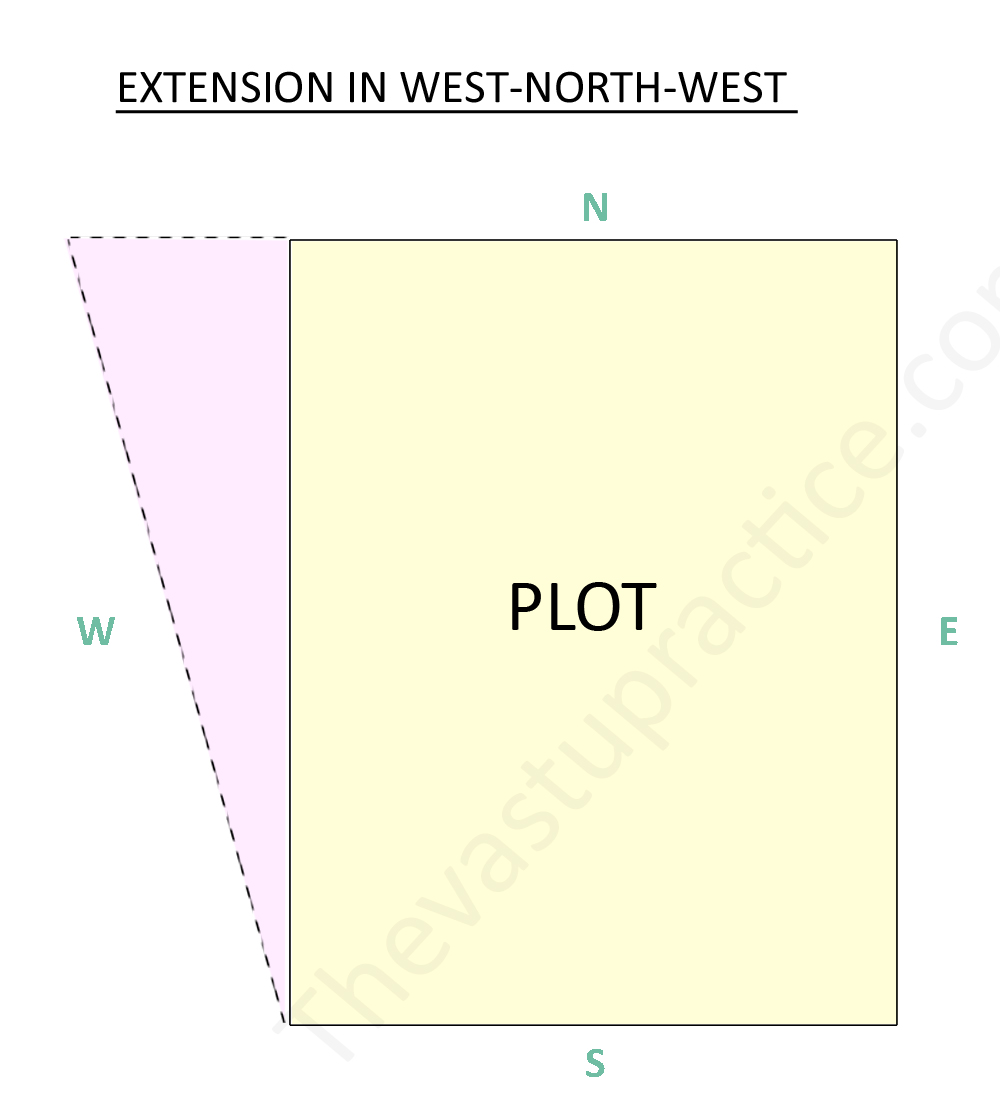 Extension In West- North- West