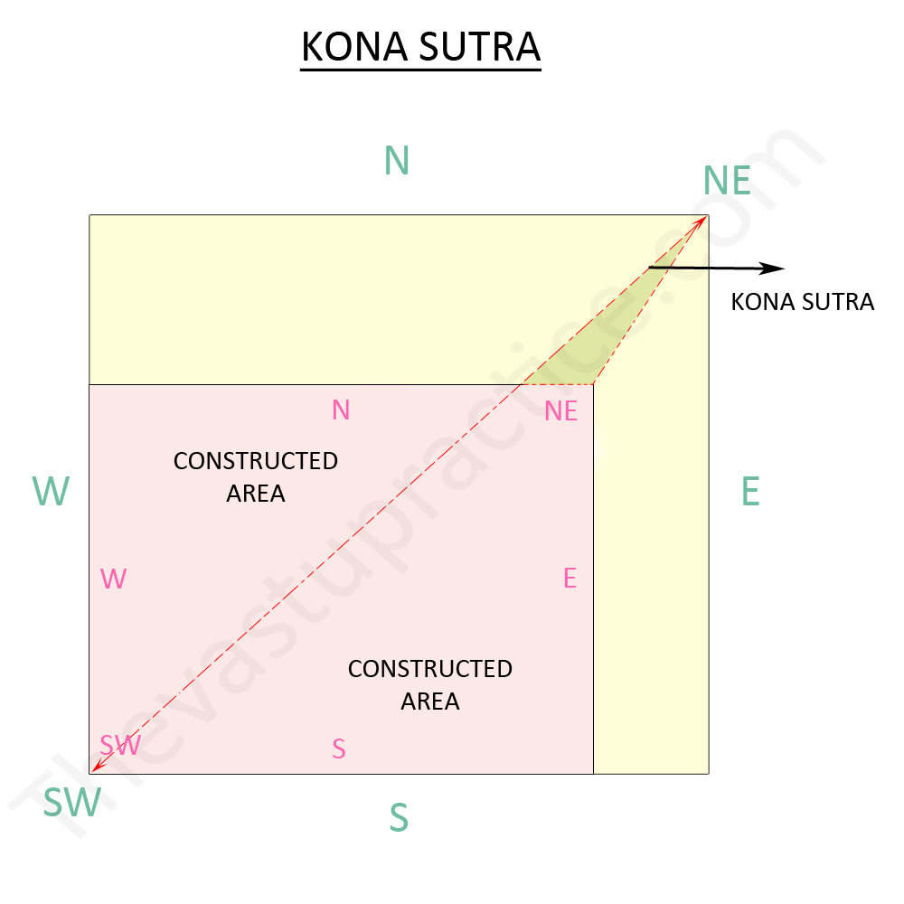 Kona Sutra and Plot constructed area