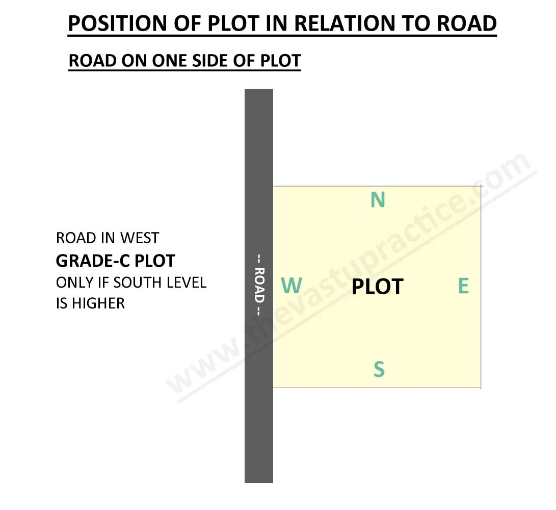 Plot with Road On west Side