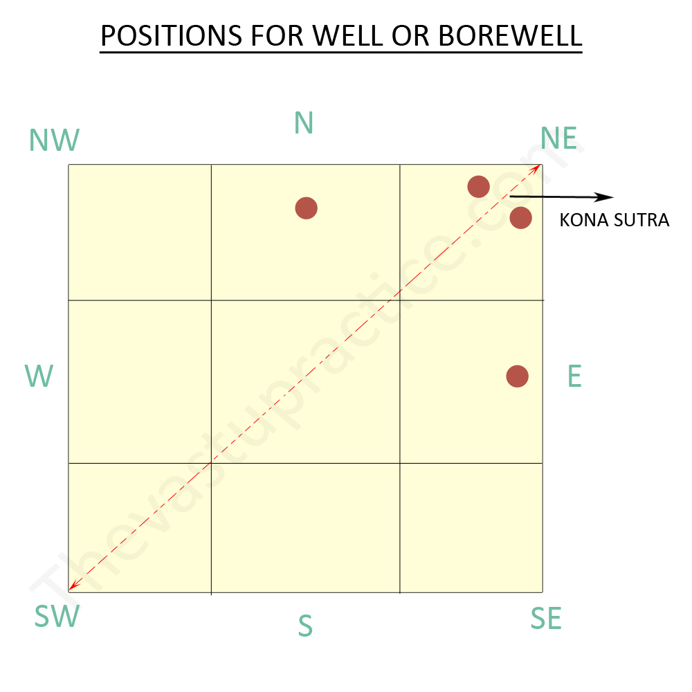 Correct Position For Borewells, Underground Tanks And Swimming Pools